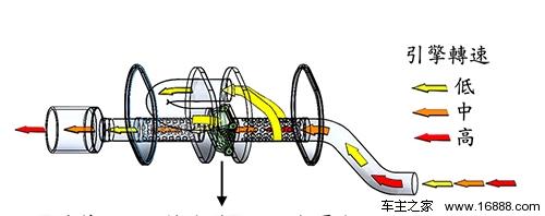 """排气界的""""vtec"""" 详解可变阀门排气原理图片"""