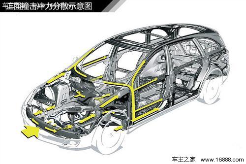 详解汽车车身的结构