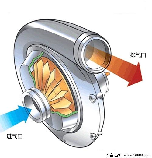 另一种强制进气形式详解机械增压知识高清图片