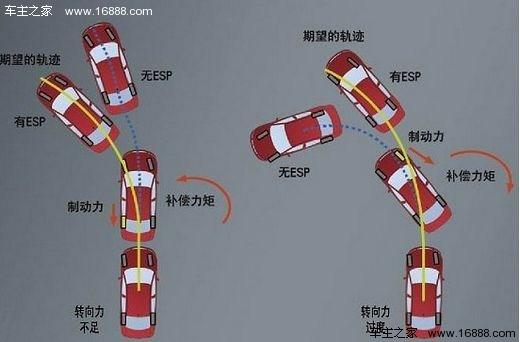 上海大众汽车旗下有朗逸、朗行、帕萨特、途观、POLO、POLO GTI、CROSS POLO、桑塔纳、途安,还有即将上市的朗境等车型。 注重行车安全的上海大众全系车型都配备了ESP车辆电子稳定系统,可是很多人却还不知道ESP三个字母代表的是什么意思,下面,誉成上海大众的小编端木於,为大家准备了这篇文章,让大家更进一步认识与了解上海大众汽车 汽车电子稳定控制系统是车辆新型的主动安全系统,是汽车防抱死制动系统(ABS)和牵引力控制系统(TCS)功能的进一步扩展,并在此基础上,增加了车辆转向行驶时横摆率传感器