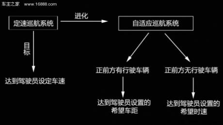 与定速巡航的区别 自适应巡航系统详解