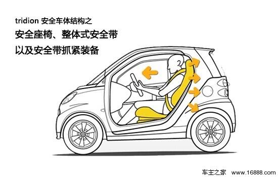 更重要的是,smart fortwo是一款承袭梅赛德斯-奔驰家族严格安全标准的车型,完善的主动安全防护和被动安全配备重新诠释了都市生活座驾兼顾舒适和安全的全新体验。  tridion安全车体结构之碰撞吸能盒 特性:安全弹性空间保证车体结构免受伤害 smart设计了更多安全的弹性空间,在低速撞车事故中,车前/后被撞形的可更换的钢质材料,这保证了tridion安全车结构本身免受损坏。  tridion安全车体结构之分层防冲击设计三明治结构 特性:座椅位于危险线以上降低伤害程度 分层防冲击设计(三明治)能够为